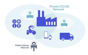 private 5g YCICT