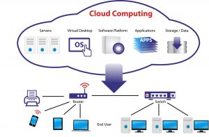 cloud computing ycict